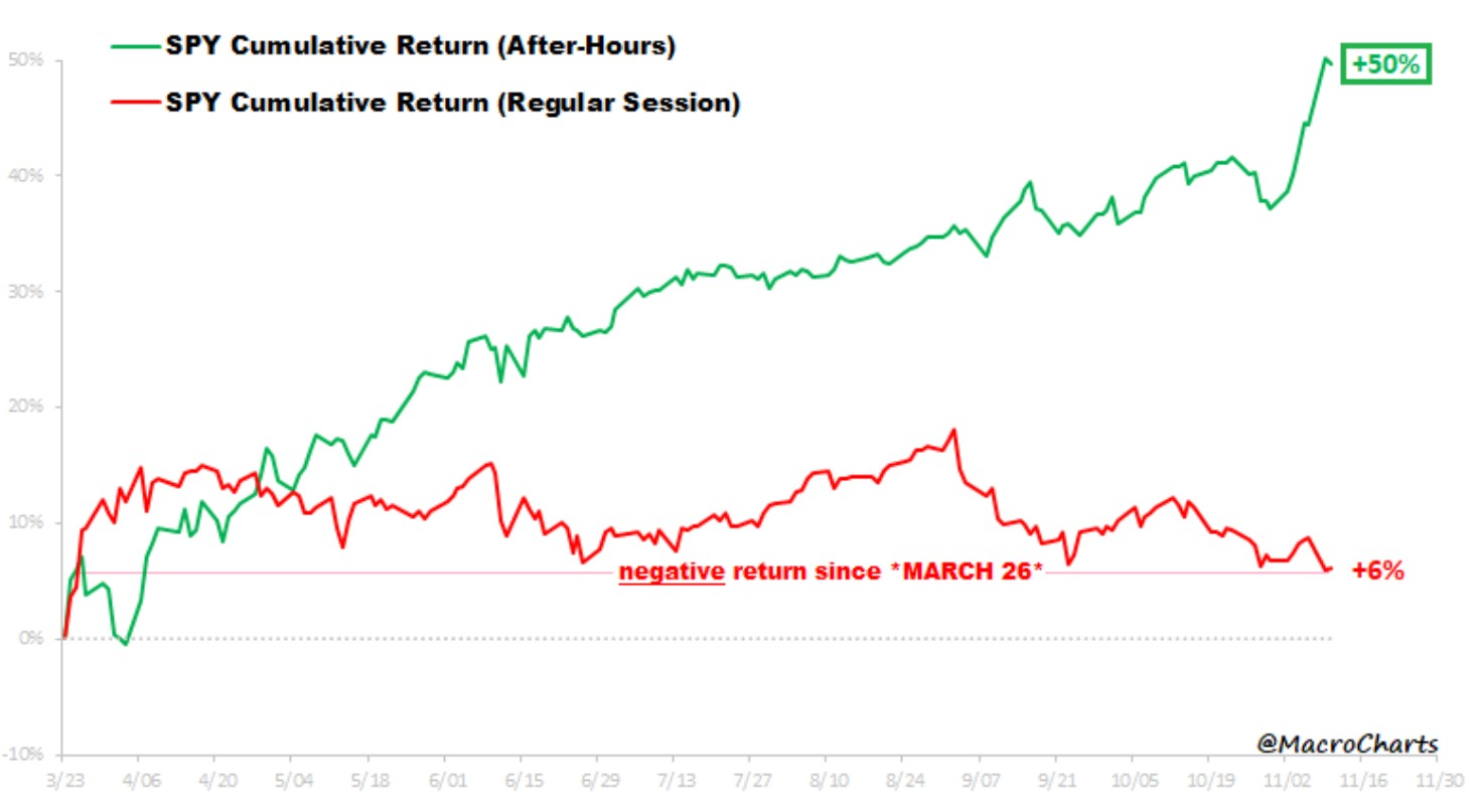 S&P 500 Investment strategy performance: