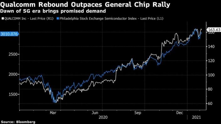 Qualcomm's warning that semiconductor shortage is spreading