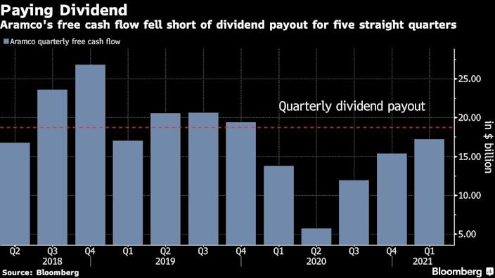 Saudi Aramco to issue dollar-denominated bonds to finance dividends payout
