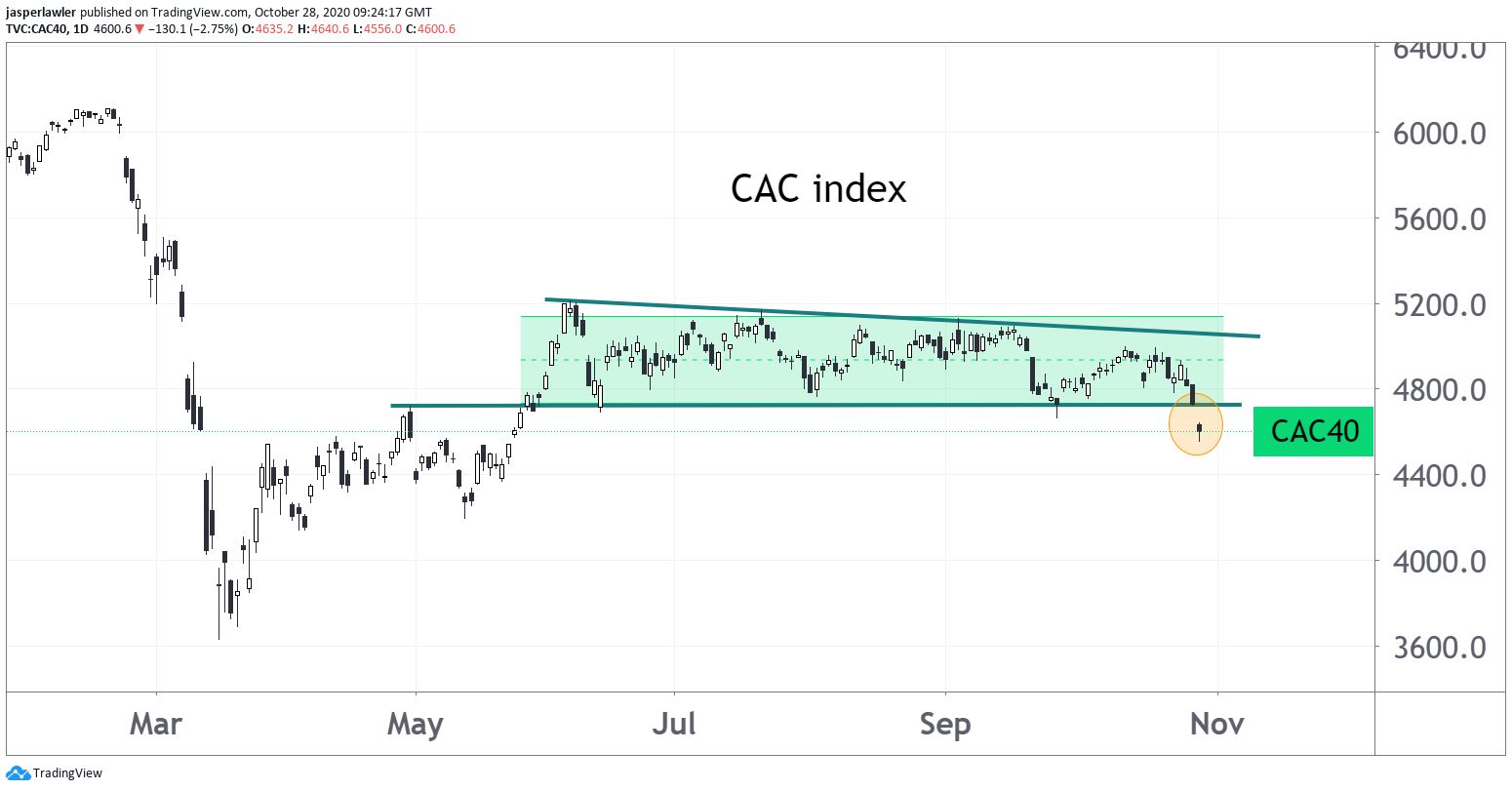 France's CAC 30 index gapping lower from 5-month price range