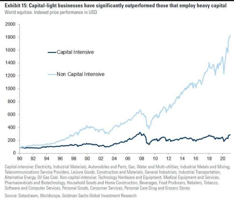 Word equities Non capital intensive businesses (light blue) vs. capital intensive businesses (dark blue) indexed performance
