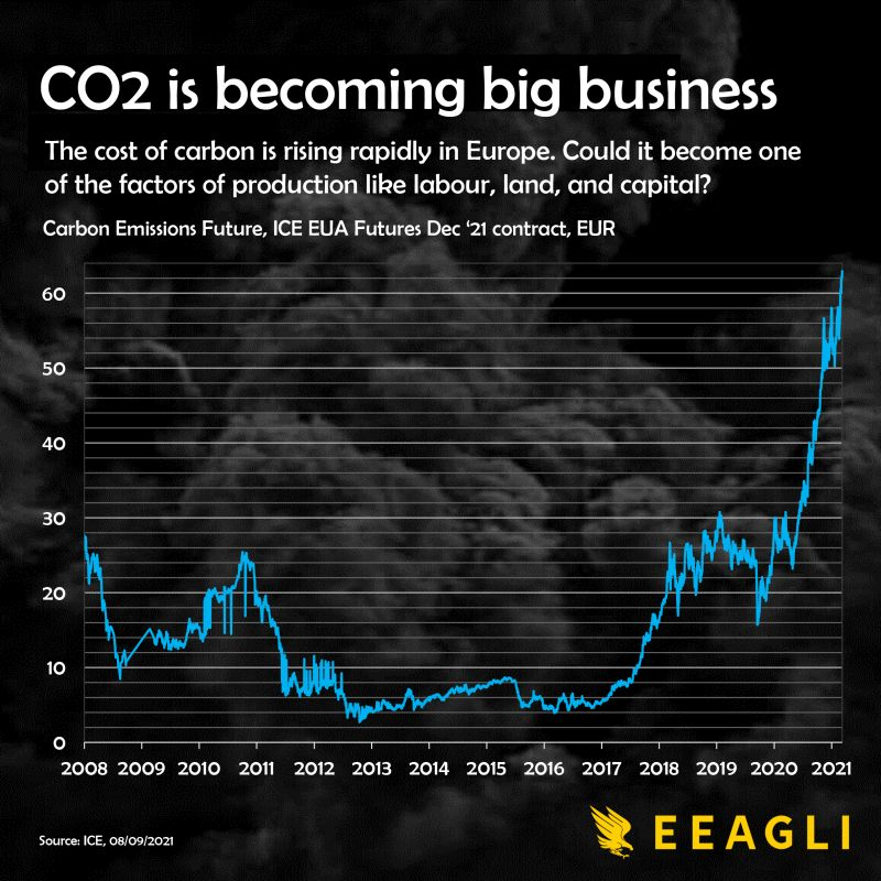 Carbon emissions are becoming a big market