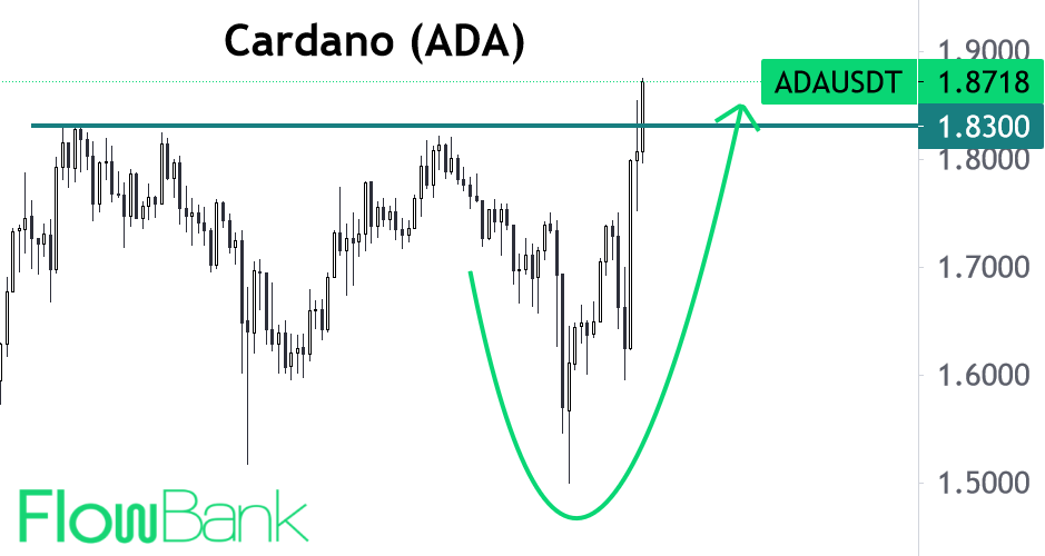 Musk tweet triggers buying of envrionmentally-friendly Cardano #ADA