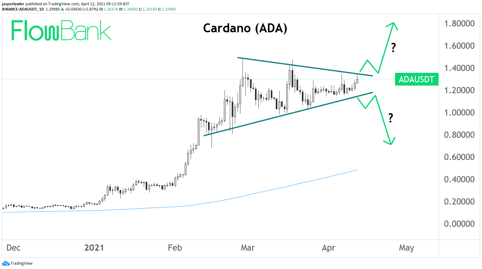 Which way will Cardano's ADA token break from its triangle pattern?