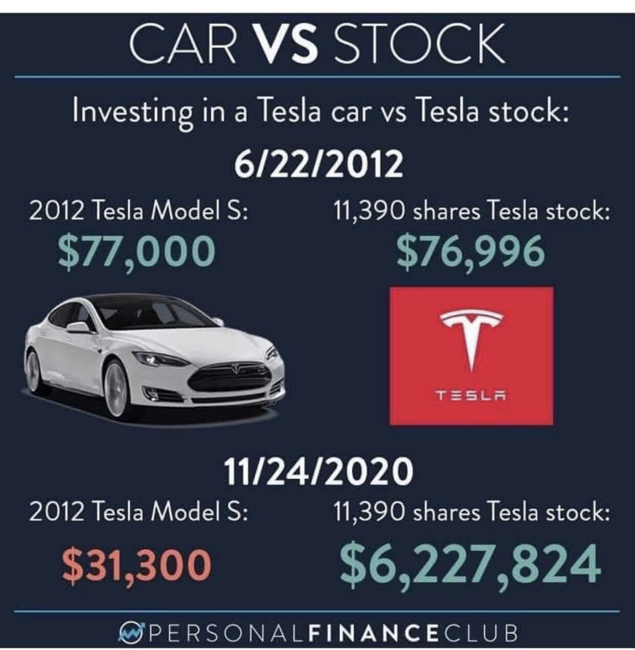 Tesla car price vs. stock price