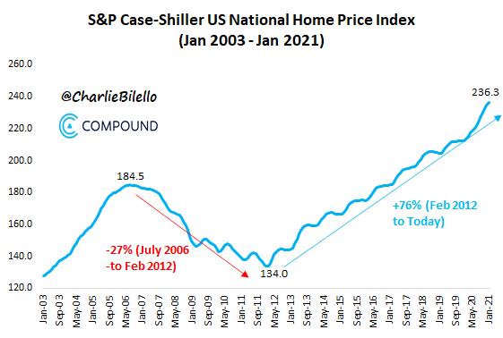 US National housing price index