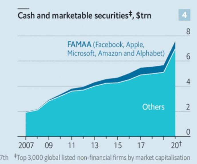 Cash and Marketable securities for the Top 3,000 listed securities- including the FAMAA (in $ trillion)