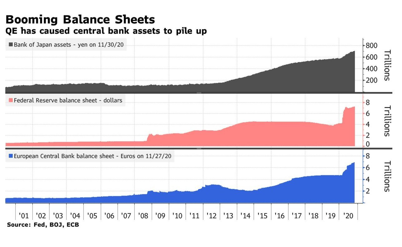 Follow the leader: central banks keep buying assets and so investors are too