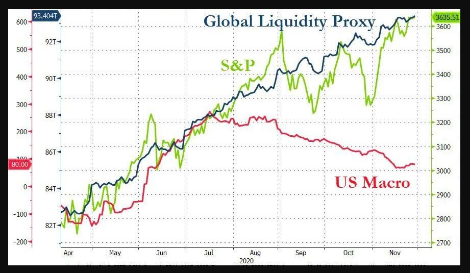 S&P 500 vs. Global liquidity proxy vs. macro data proxy