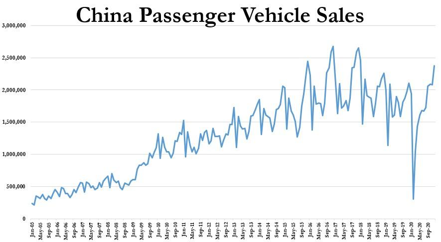 China Passenger vehicle sales