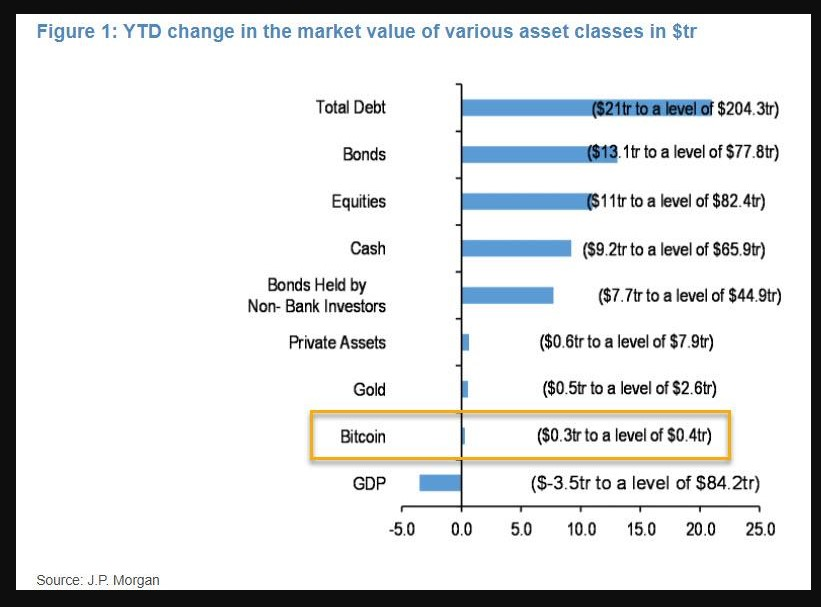 Year-to-date change in market value across asset classes in $ trillion