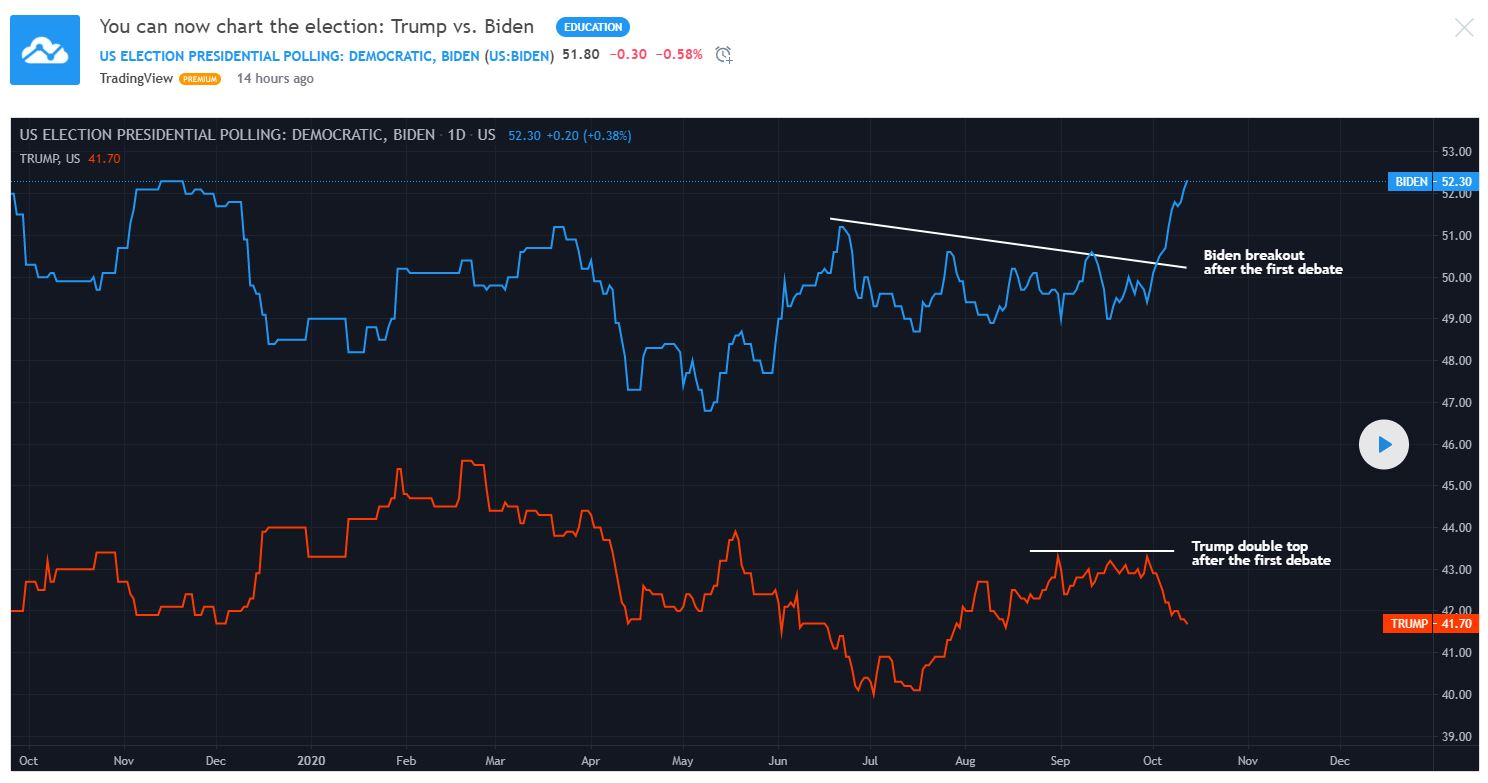 Chart patterns in election polls - @TradingView