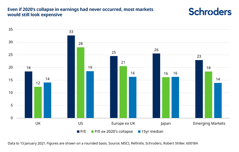 Market valuations that exclude the 2020 earnings collapse still look expensive