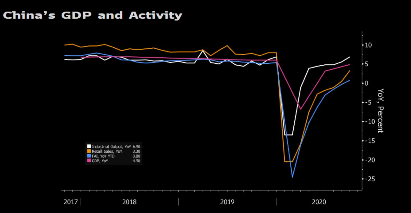 China GDP growth doesn't tell the whole story
