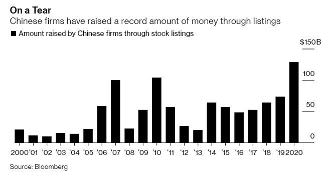 Money raised from China IPOs hits a new record in 2020