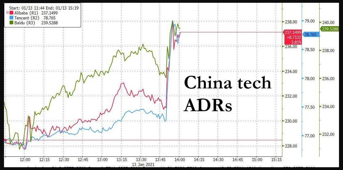 Chinese ADRs chart