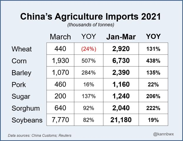 China customs numbers on Agriculture imports