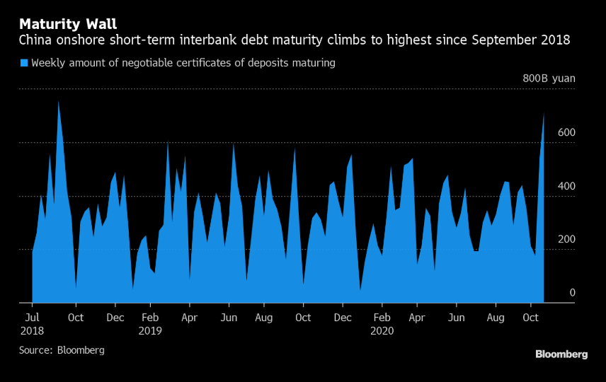 China bank liquidity issues to pre-empt market issues (like '18) ?