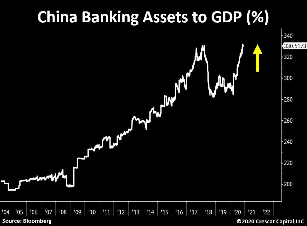 China Banking assets as a percentage of GDP
