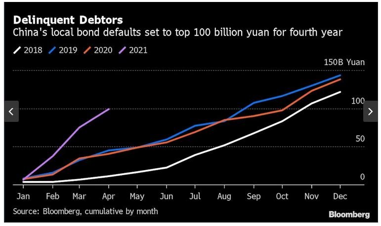 Chinese corporations are defaulting on local bonds at the fastest pace on record