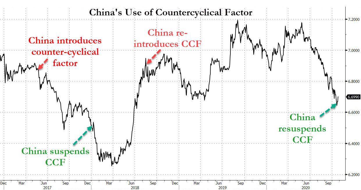 Yuan vs. Countercyclical Factor