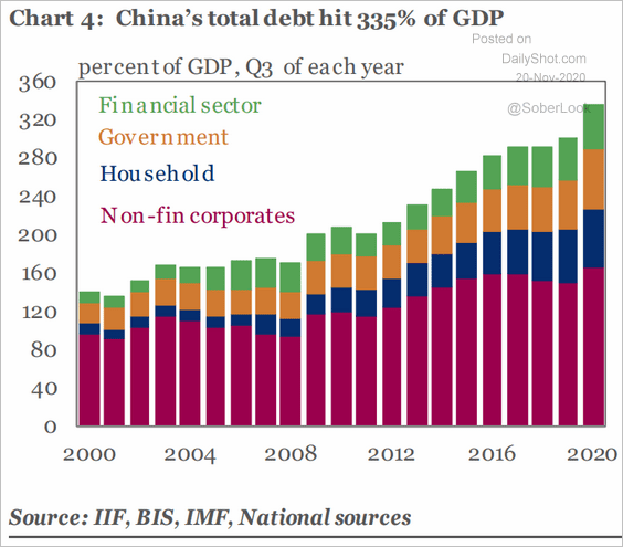 China's Debt:GDP just hit 335% (sustainable!?)