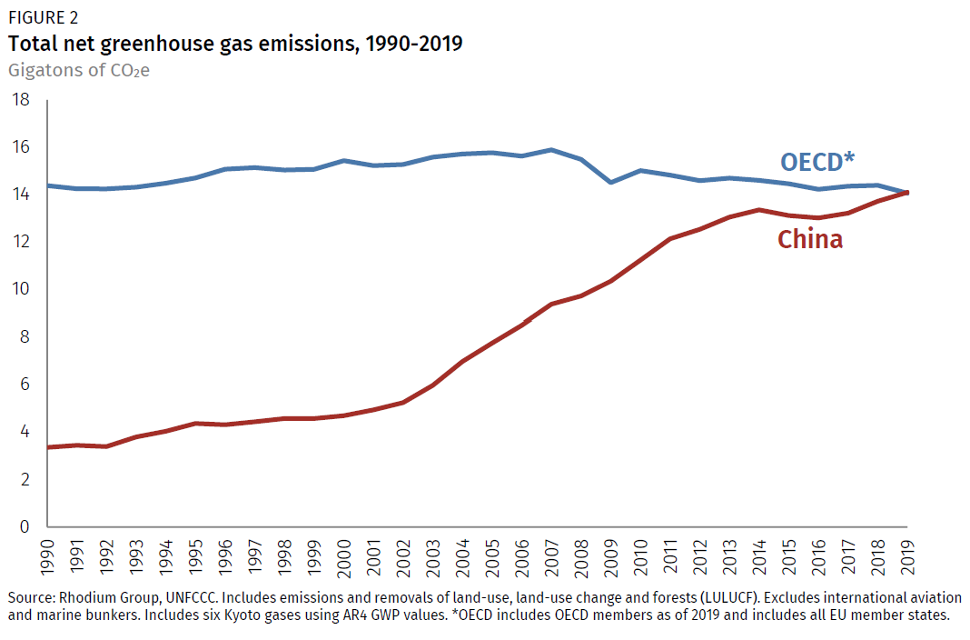 Elephant in the ESG investing room: China emissions exceed all developed nations combined