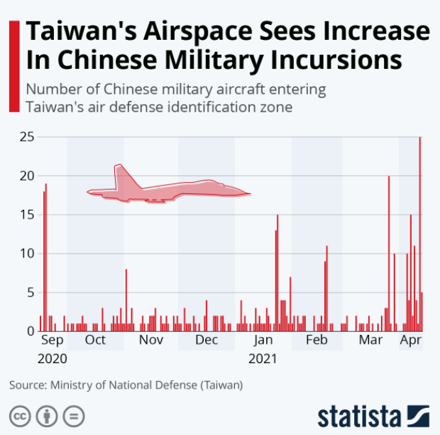 Chinese flights into Taiwan airspace have picked up considerably in April