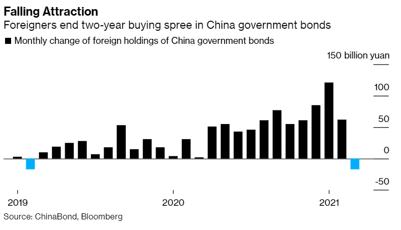 Investors end buying spree in China government bonds