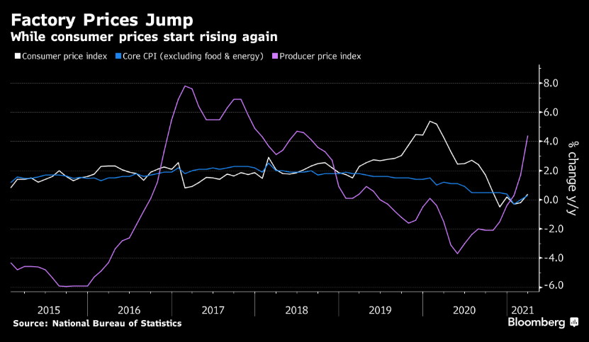 Is China where proper inflation will first shows up?