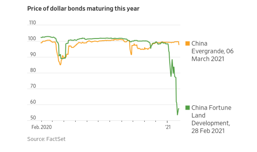 China real estate bond default is a shot across the bow