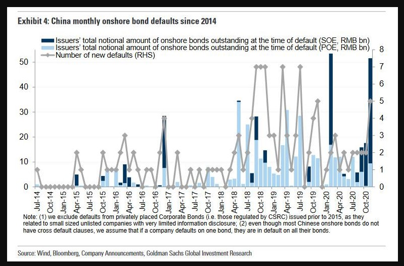 China monthly defaults
