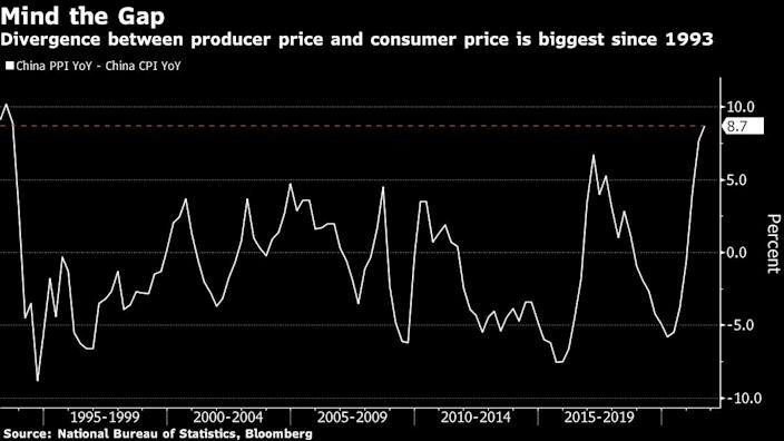 China producer prices are surging - still transitory?