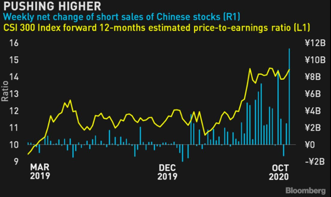 Weekly net change of short sales of Chinese stocks (in blue) vs. CSI 300 index forward 12.months estimated P/E (in yellow)