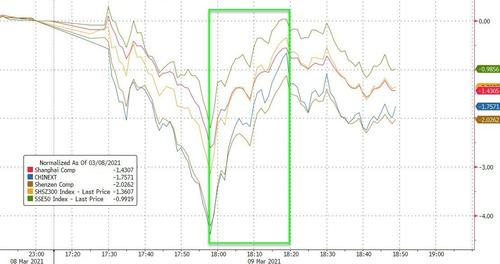 China stocks rip higher out of correction territory. Did the 'national team' step in?