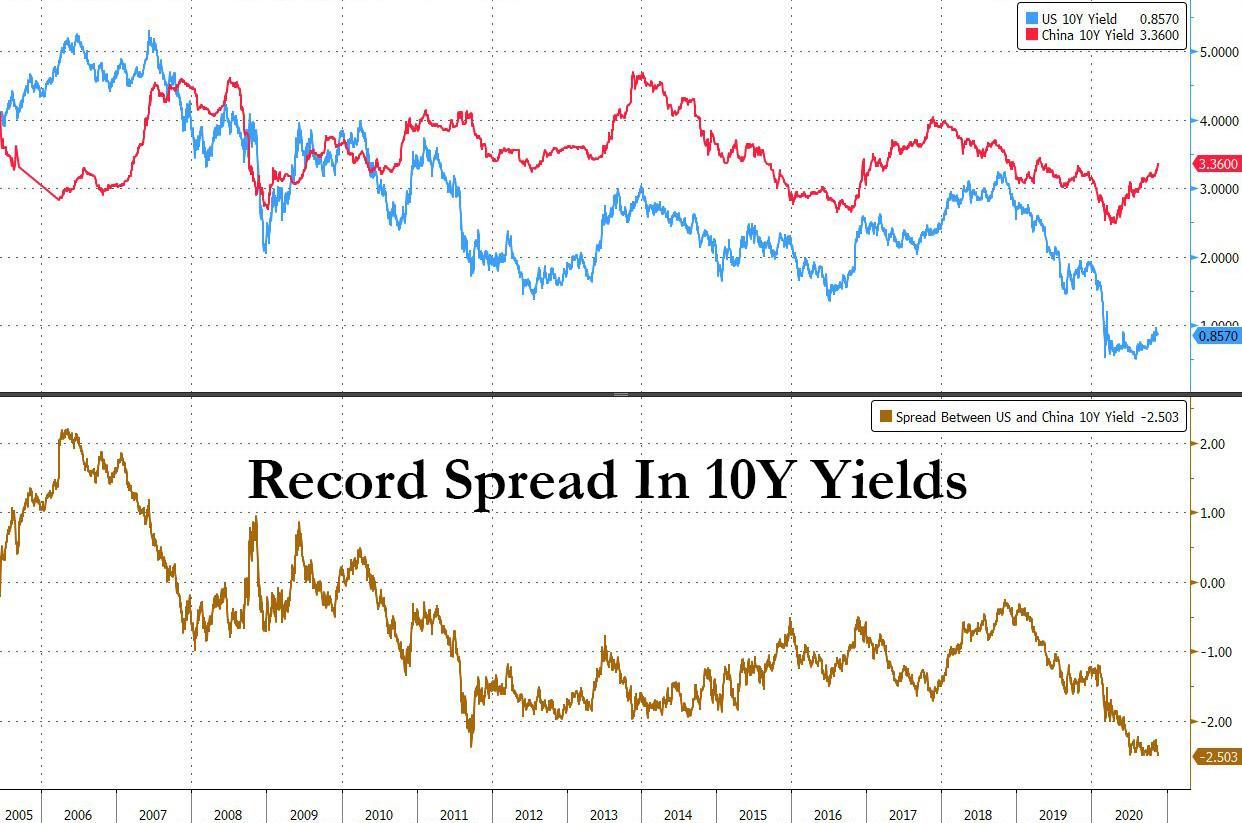 U.S 10 year yield over China 10 year yield