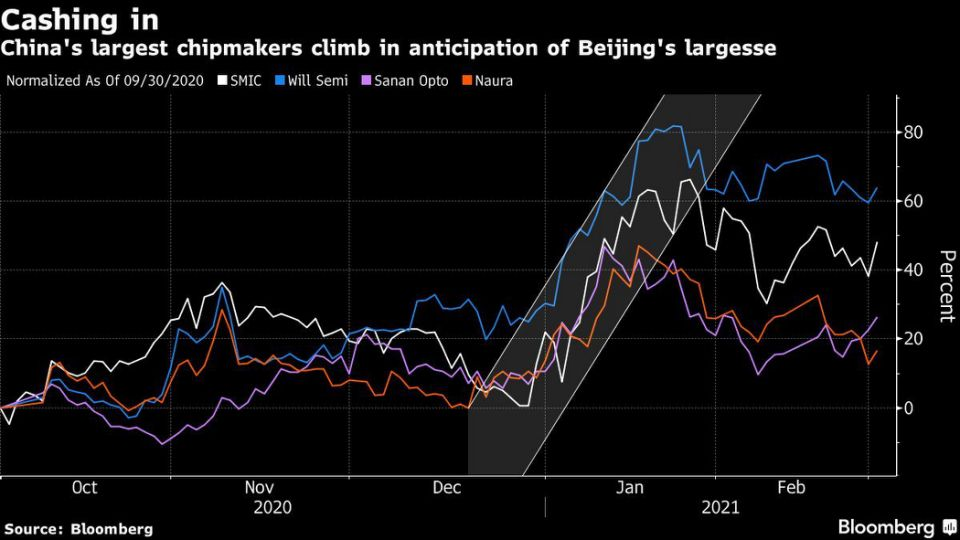 Chinese chipmaker stocks ready to run on Beijing plans to counter US blacklistings