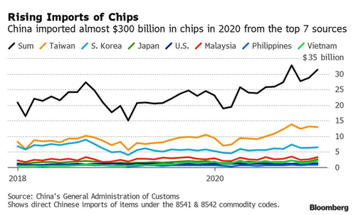 The chip shortage turns into a crisis