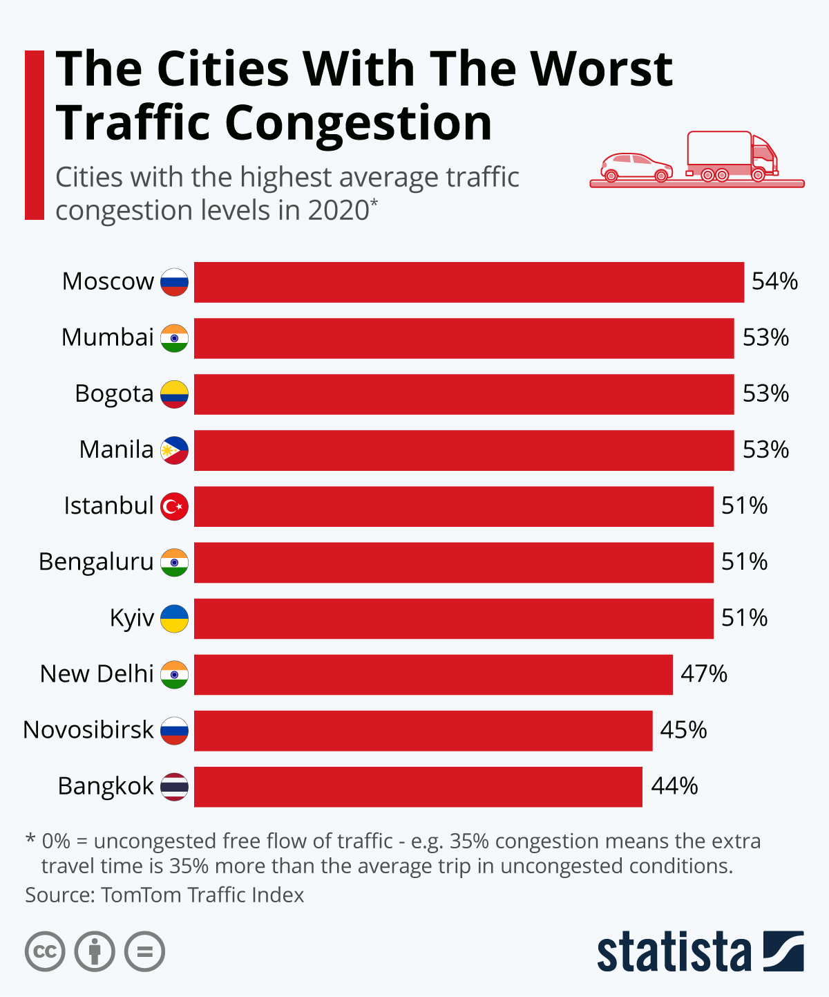 Moscow wins (loses?) most congested city award for 2020