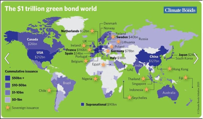 Green bonds investing