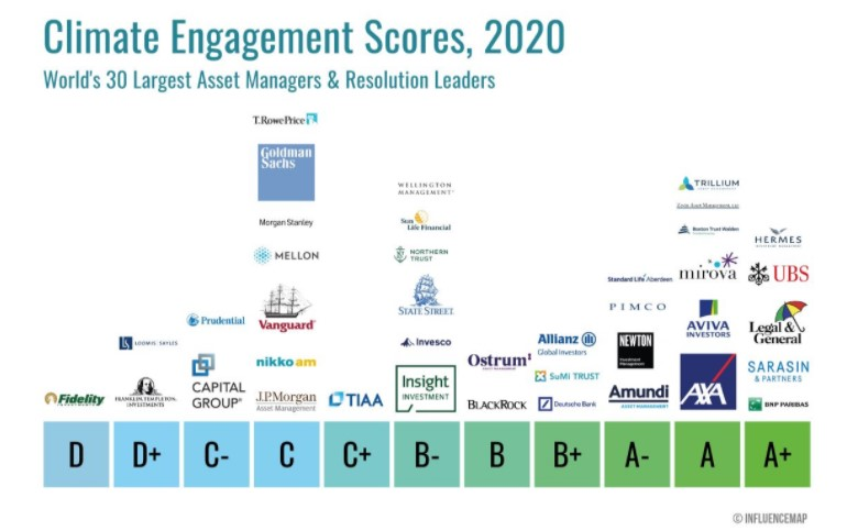 Climate scores for selected Asset Managers