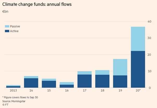 Climate change funds: annual flows active & passive (in $bn)