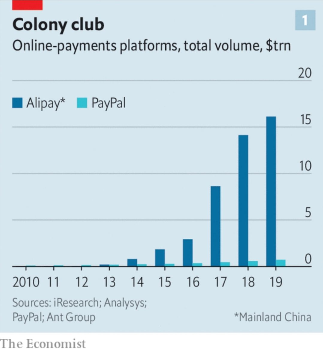 Total volumes (in $ trillion) for Alipay vs. Paypal