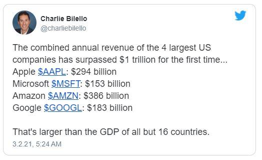 Big Tech combined revenues