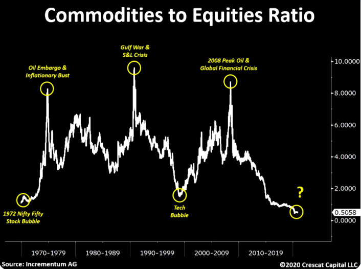 Commodities to equities ratio