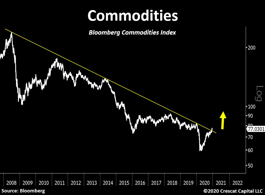 Commodities reversing a 12-year downtrend?