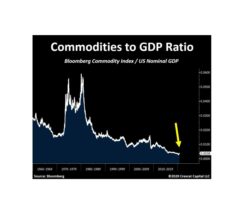 Bloomberg Commodities index to U.S Nominal GDP