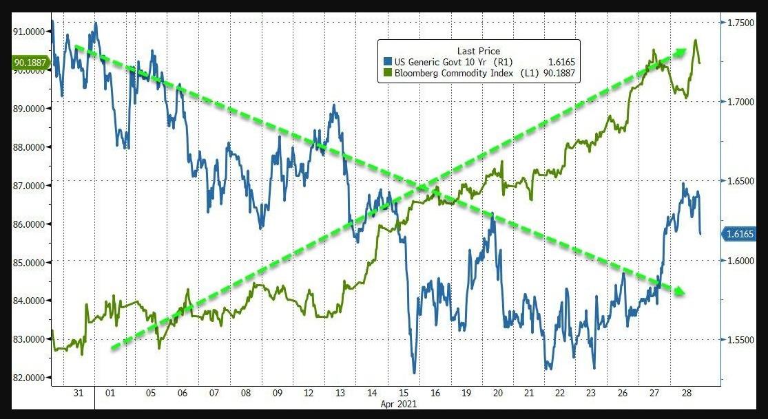Commodities vs US Treasuries 10 year bond yield