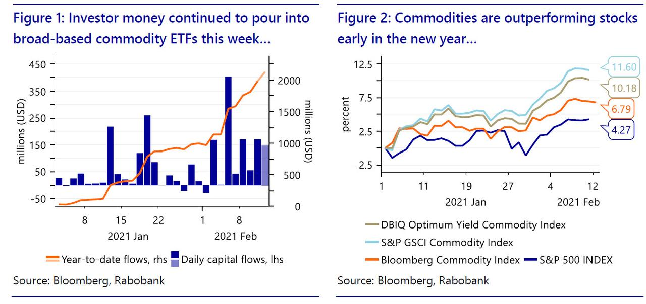 Commodities outperform stocks so far in 2021 with big inflows into commodity ETFs