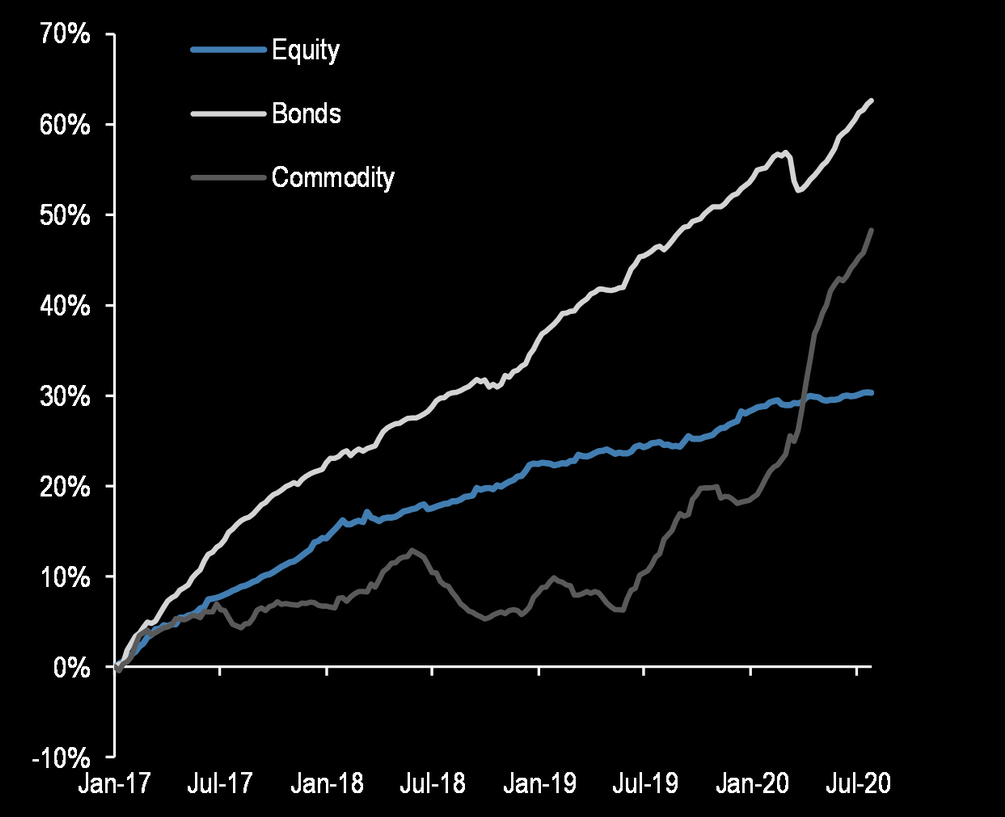 commodity etfs inflows
